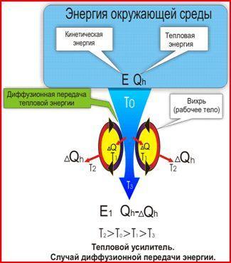 диффузионная передача энергии