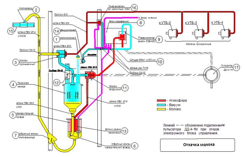 Учётно-транспортный блок УTБ-50 2